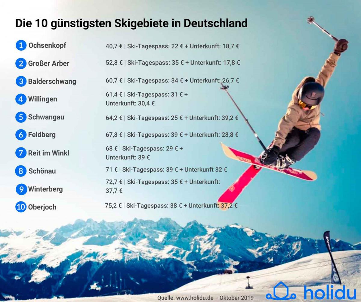 Ski-Preisindex 2019/2020